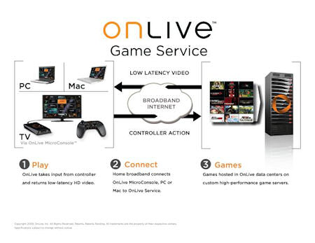 The Onlive Service