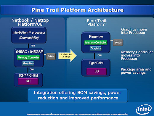Intel's Pine Trail for netbooks.