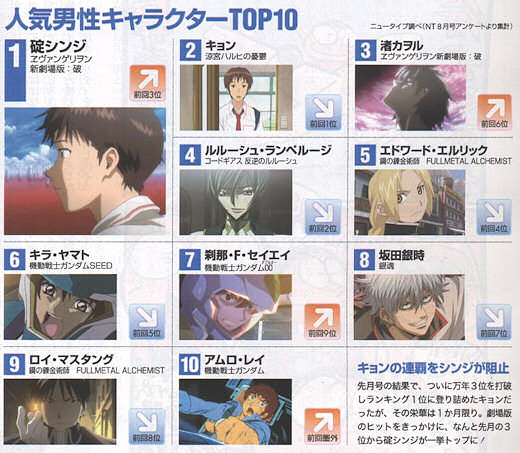 Top Male Characters for September 2009