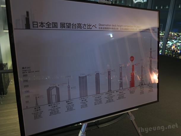 Abeno Harukas vs Tokyo Skytree